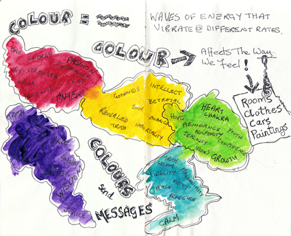Sketchbook Project - Color, a page showing the meanings of color