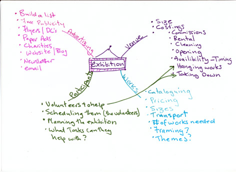 Mind map of how to set up an exhibition