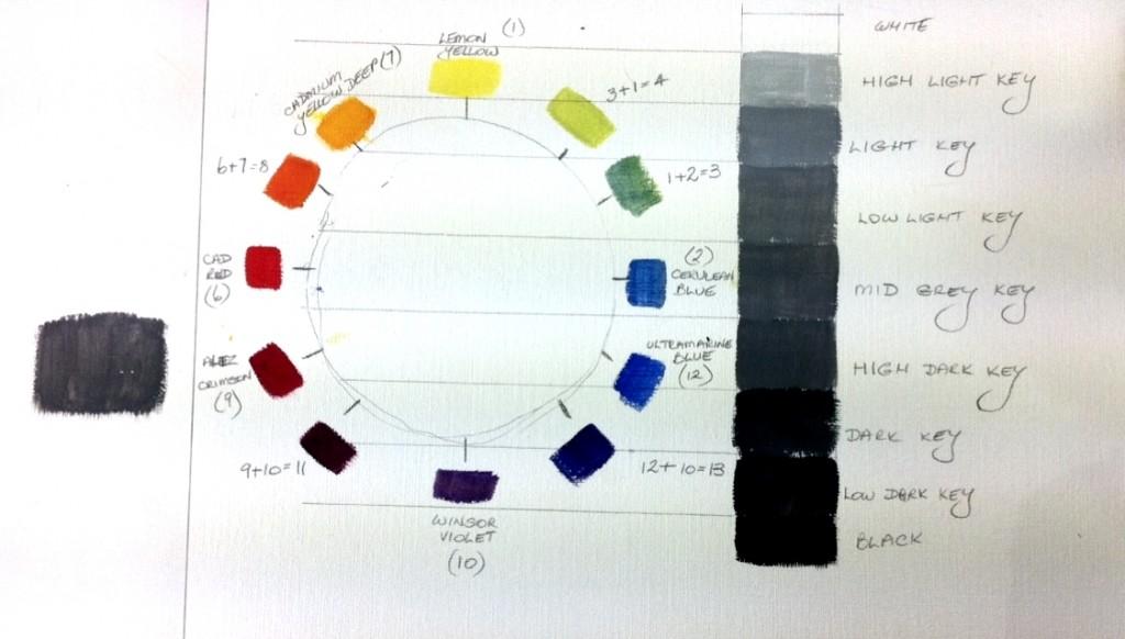 Colour Values Chart